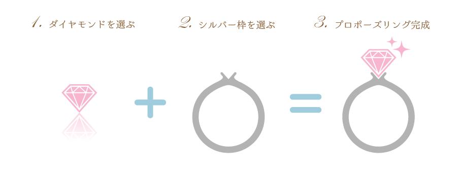 ring-propose